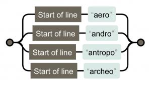 ^aero ^andro ^antropo ^archeo